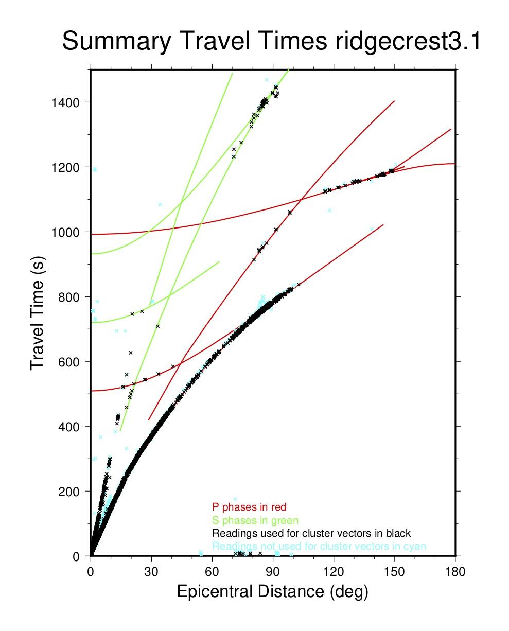 summary travel-time plot