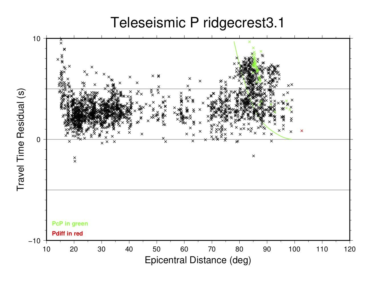 teleseismic P residuals