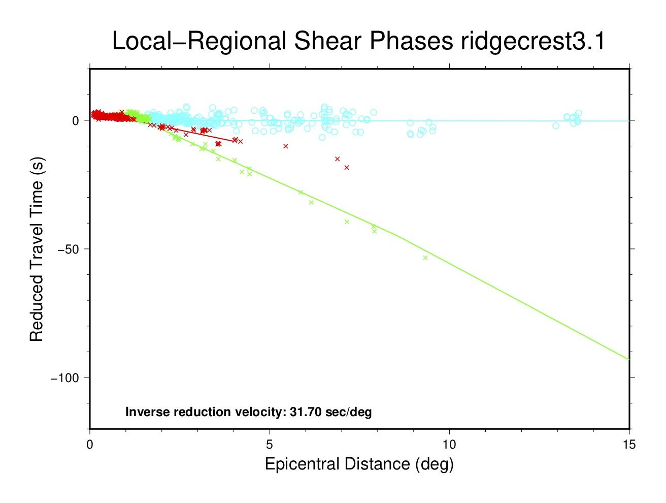 local-regional shear phases